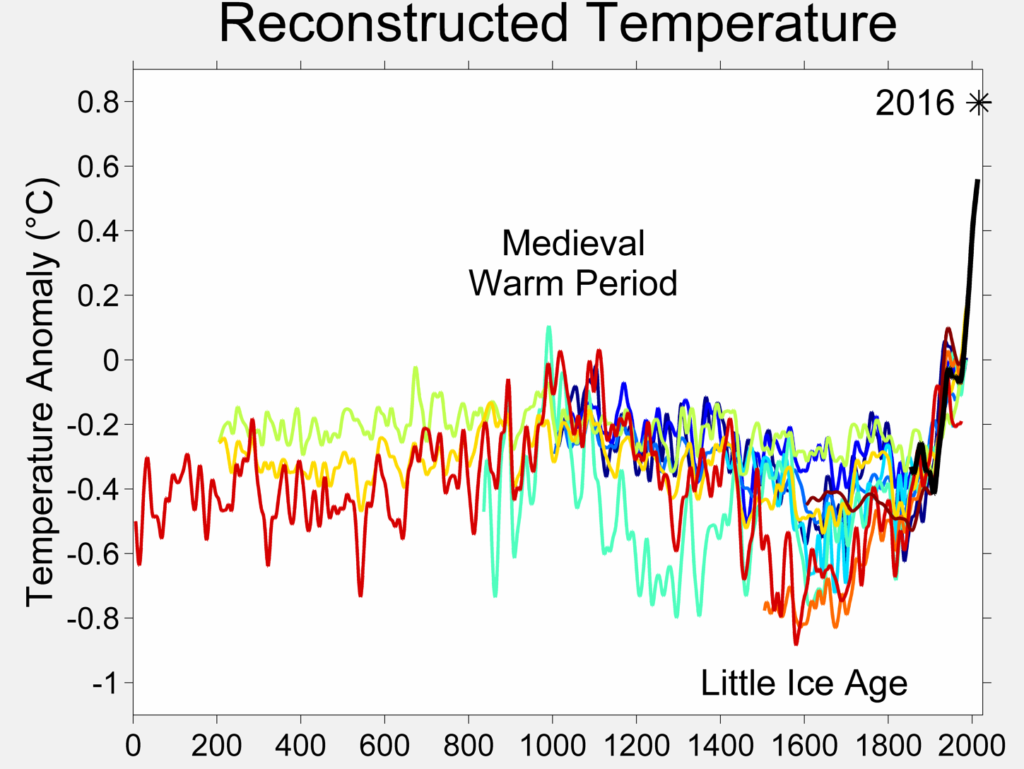 Graph of global temperature variation over the past 2000 years.
