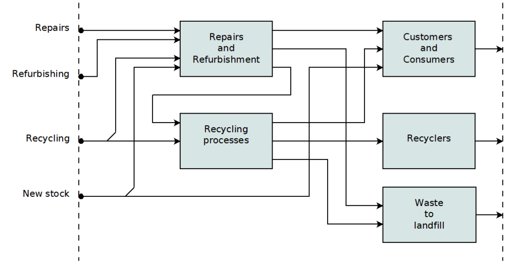 Diagram showing how materials flow though Ecotech Services